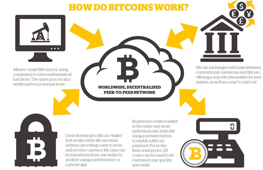 What is Bitcoin and Blockchain and Why is it Important?